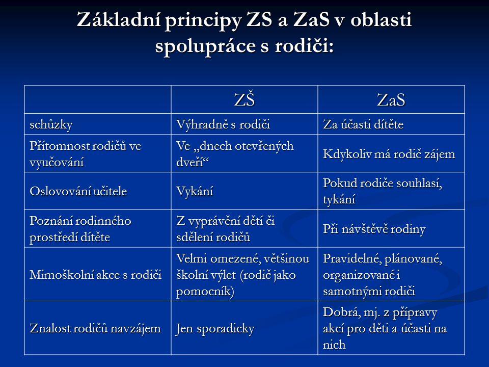 """Základní principy ZS a ZaS v oblasti spolupráce s rodiči: ZŠZaS schůzky Výhradně s rodiči Za účasti dítěte Přítomnost rodičů ve vyučování Ve """"dnech ot"""