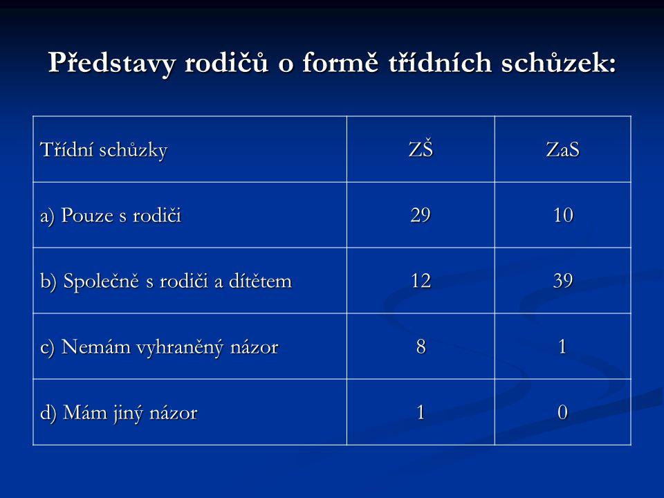 Realizace návštěv v rodině – sdělení učitelů: Návštěvy v rodině ZŠZaS a) Ano, pravidelně 05 b) občas 65 c) ne 440