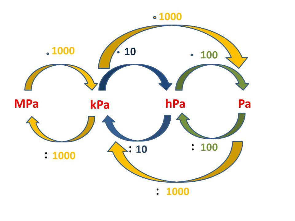 MPa kPa hPaPa 1000 10 100 1000 : : : : 10 100