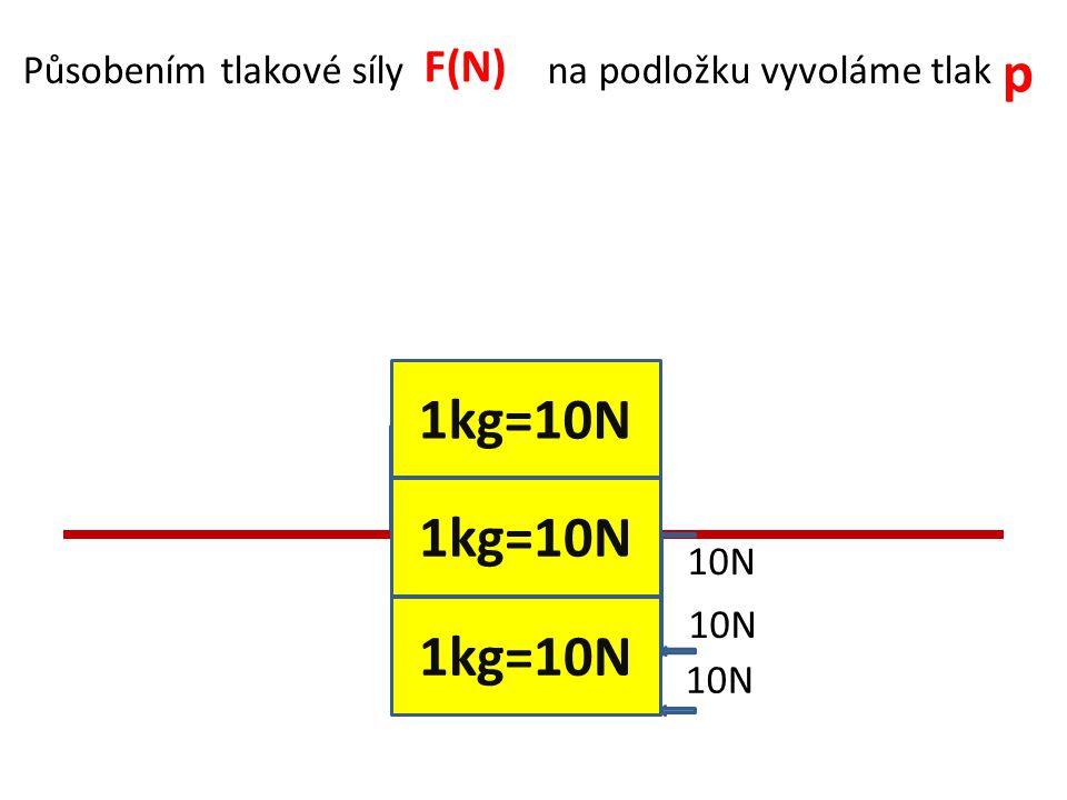 Tlak vypočítáme Síla(N) : obsah(m2) Př.S = 0,2 m2 p = .