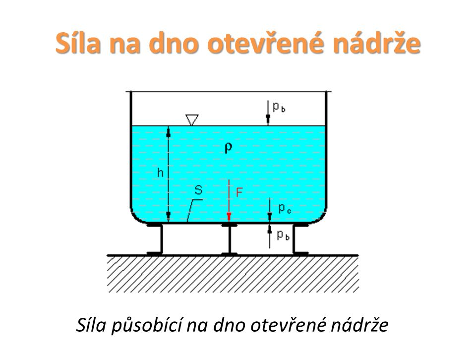 Síla na dno otevřené nádrže Síla namáhající dno otevřené nádrže se rovná součinu plochy dna a hydrostatického tlaku.