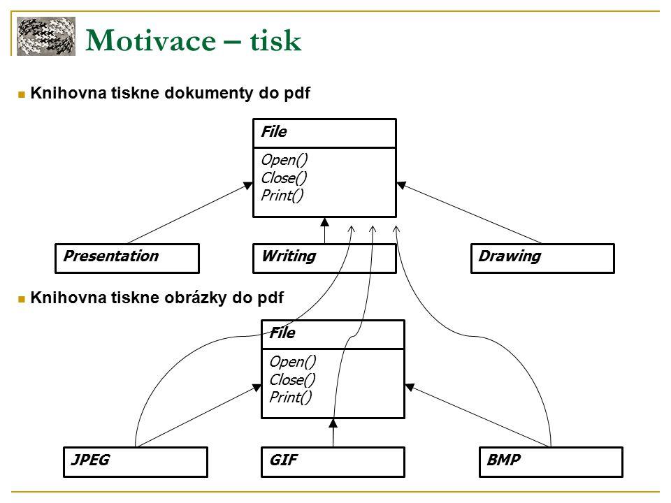 Motivace – tisk Knihovna tiskne dokumenty do pdf File Open() Close() Print() PresentationWritingDrawing Knihovna tiskne obrázky do pdf JPEGGIFBMPFile Open() Close() Print()
