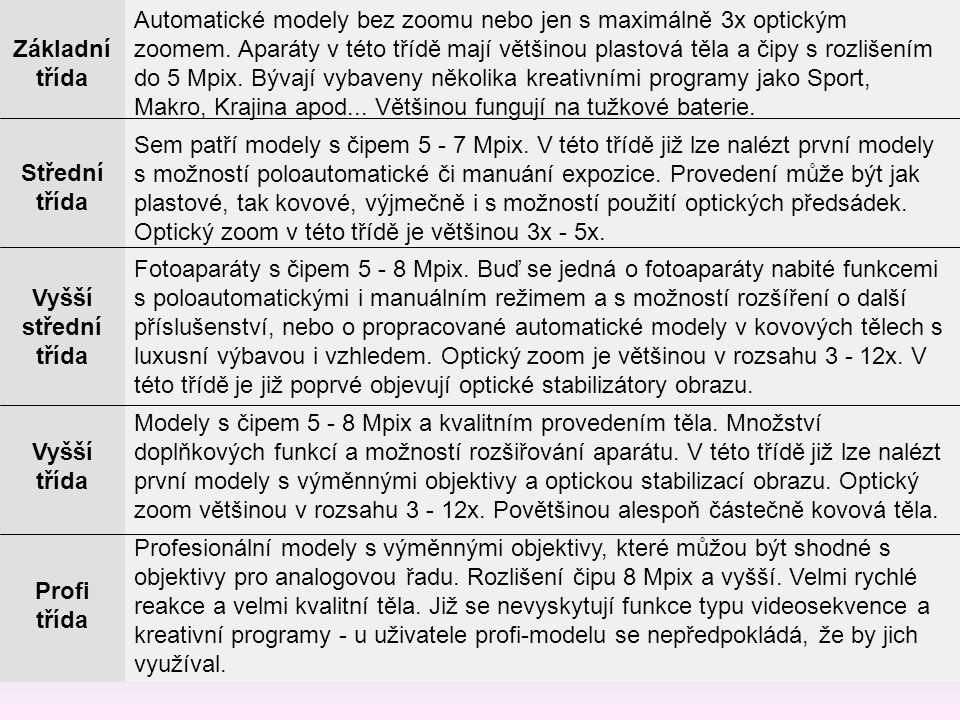 Základní třída Automatické modely bez zoomu nebo jen s maximálně 3x optickým zoomem. Aparáty v této třídě mají většinou plastová těla a čipy s rozliše
