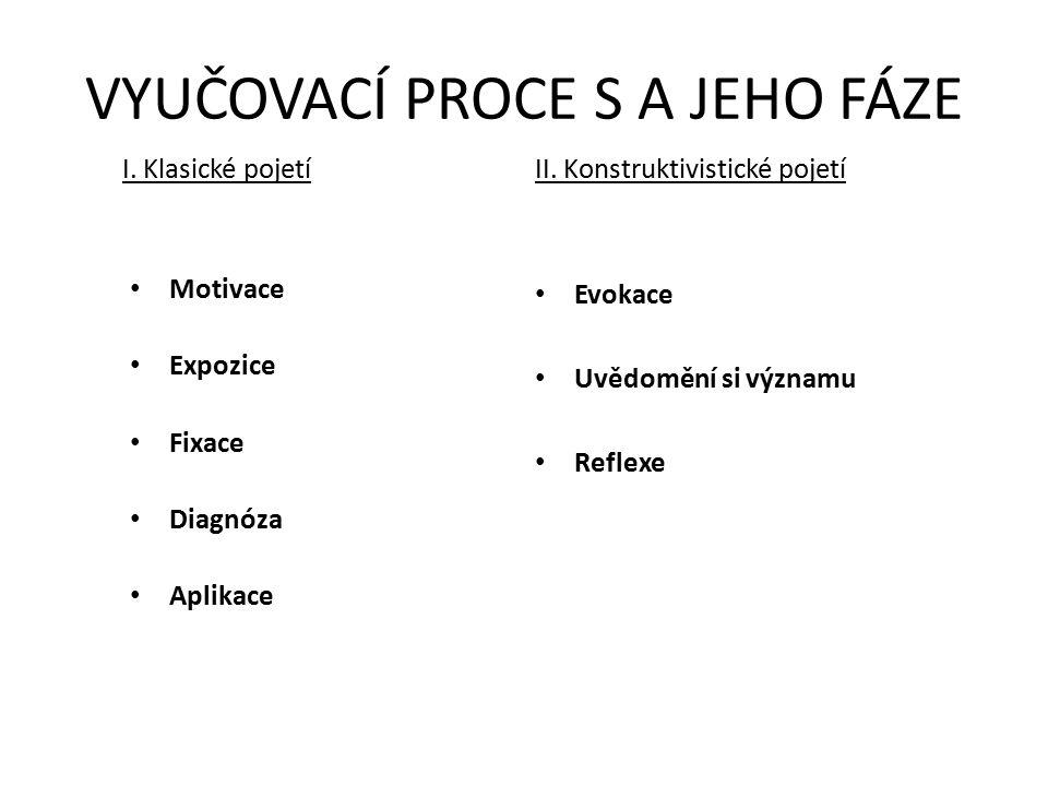 VYUČOVACÍ PROCE S A JEHO FÁZE Motivace Expozice Fixace Diagnóza Aplikace I. Klasické pojetí II. Konstruktivistické pojetí Evokace Uvědomění si významu