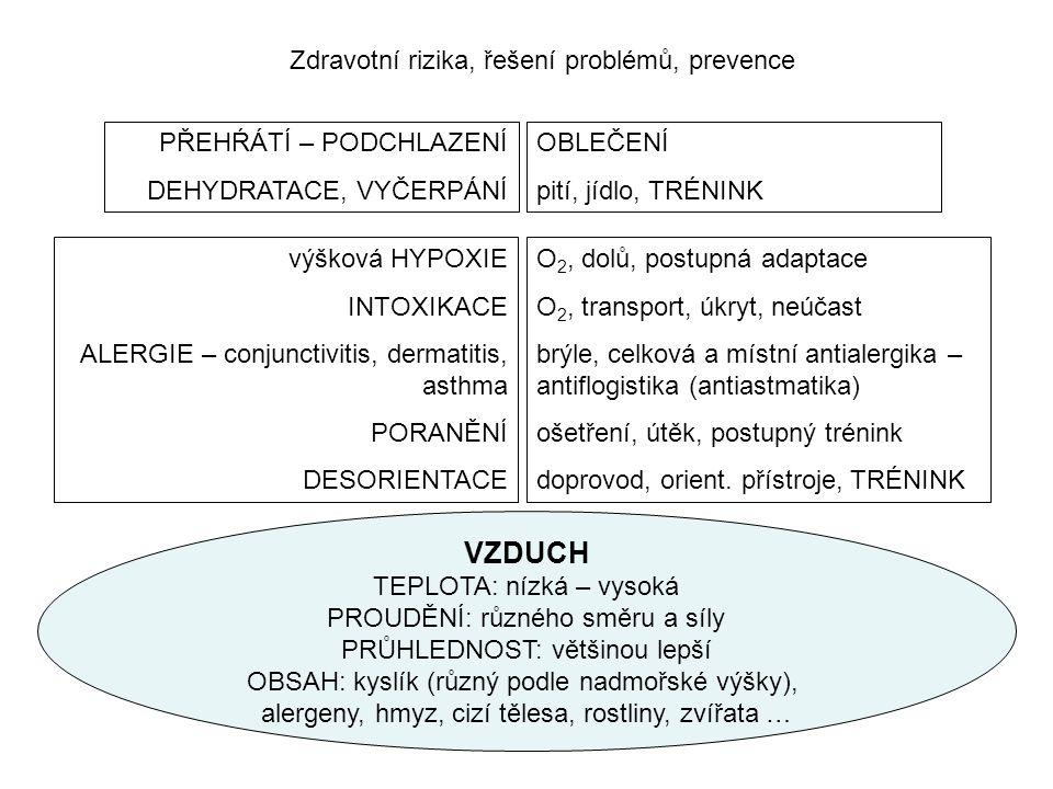 Zdravotní rizika, řešení problémů, prevence VZDUCH TEPLOTA: nízká – vysoká PROUDĚNÍ: různého směru a síly PRŮHLEDNOST: většinou lepší OBSAH: kyslík (r