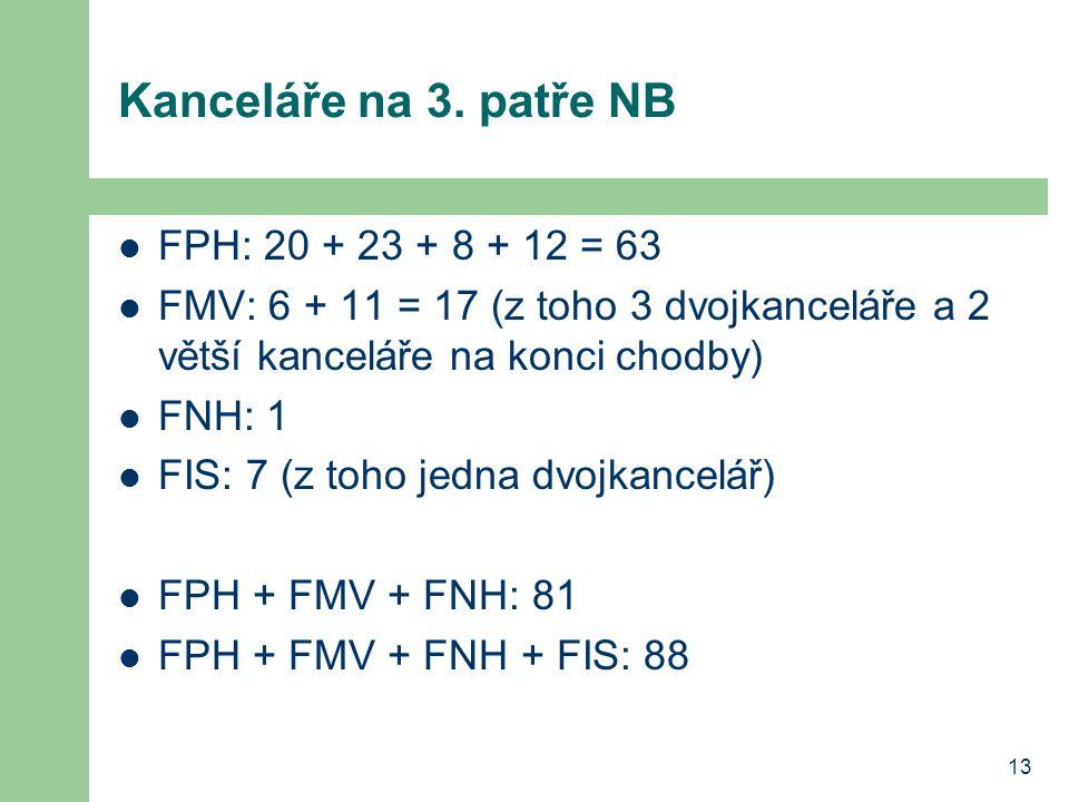 13 Kanceláře na 3. patře NB FPH: 20 + 23 + 8 + 12 = 63 FMV: 6 + 11 = 17 (z toho 3 dvojkanceláře a 2 větší kanceláře na konci chodby) FNH: 1 FIS: 7 (z
