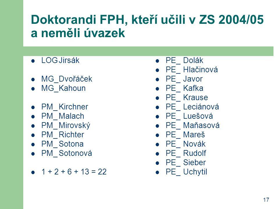 17 Doktorandi FPH, kteří učili v ZS 2004/05 a neměli úvazek LOGJirsák MG_Dvořáček MG_Kahoun PM_Kirchner PM_Malach PM_Mirovský PM_Richter PM_Sotona PM_