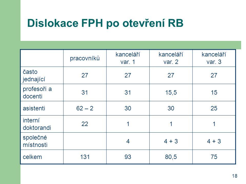 18 Dislokace FPH po otevření RB pracovníků kanceláří var. 1 kanceláří var. 2 kanceláří var. 3 často jednající 27 profesoři a docenti 31 15,515 asisten
