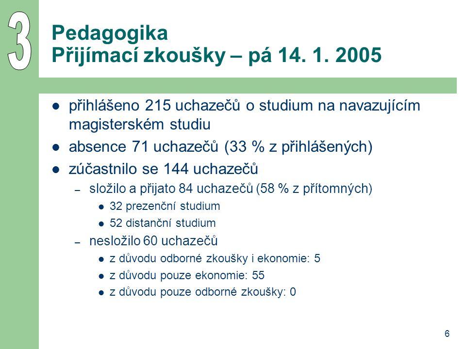 6 Pedagogika Přijímací zkoušky – pá 14. 1. 2005 přihlášeno 215 uchazečů o studium na navazujícím magisterském studiu absence 71 uchazečů (33 % z přihl