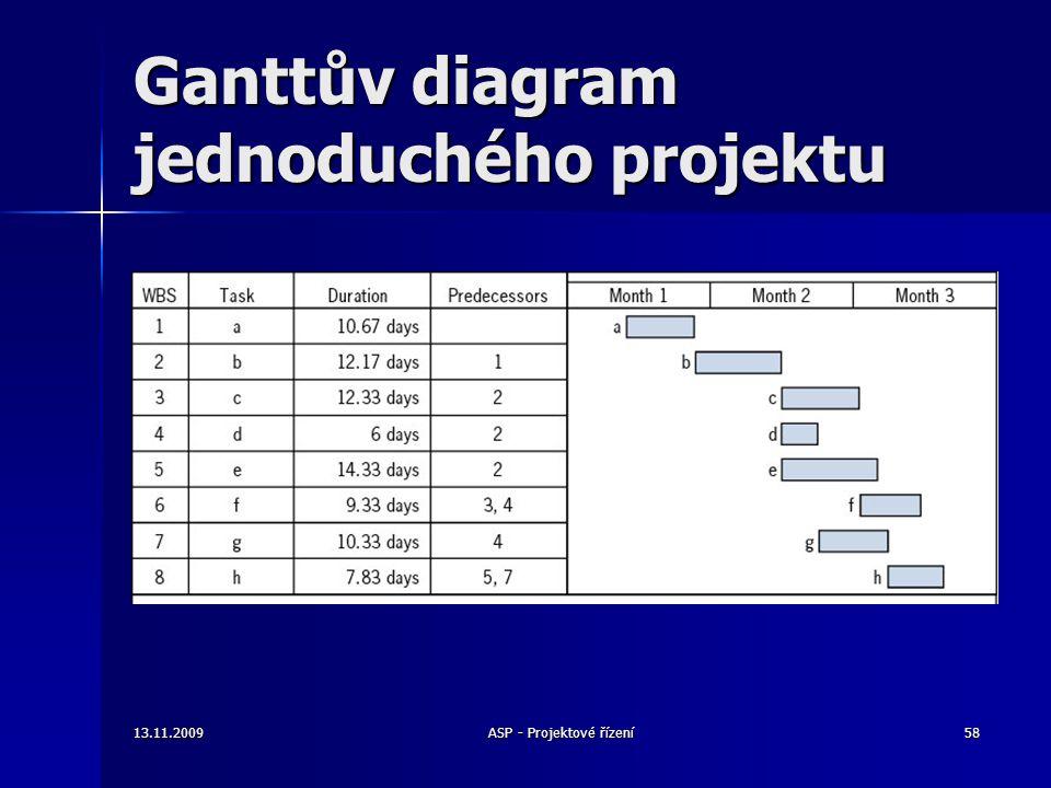 Ganttův diagram jednoduchého projektu 13.11.200958ASP - Projektové řízení
