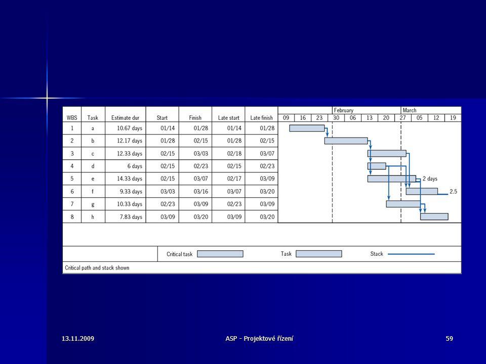 13.11.200959ASP - Projektové řízení
