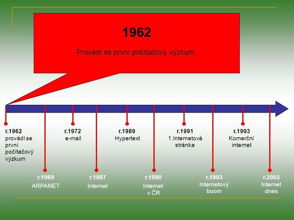r.1962 provádí se první počítačový výzkum r.1969 ARPANET r.1972 e-mail r.1987 Internet r.1989 Hypertext r.1991 1.Internetová stránka r.1990 Internet v ČR r.1993 Internetový boom r.1993 Komerční internet r.2005 Internet dnes 1969 Za finanční podpory Pentagonu byla vytvořena experimentální sít ARPANET.
