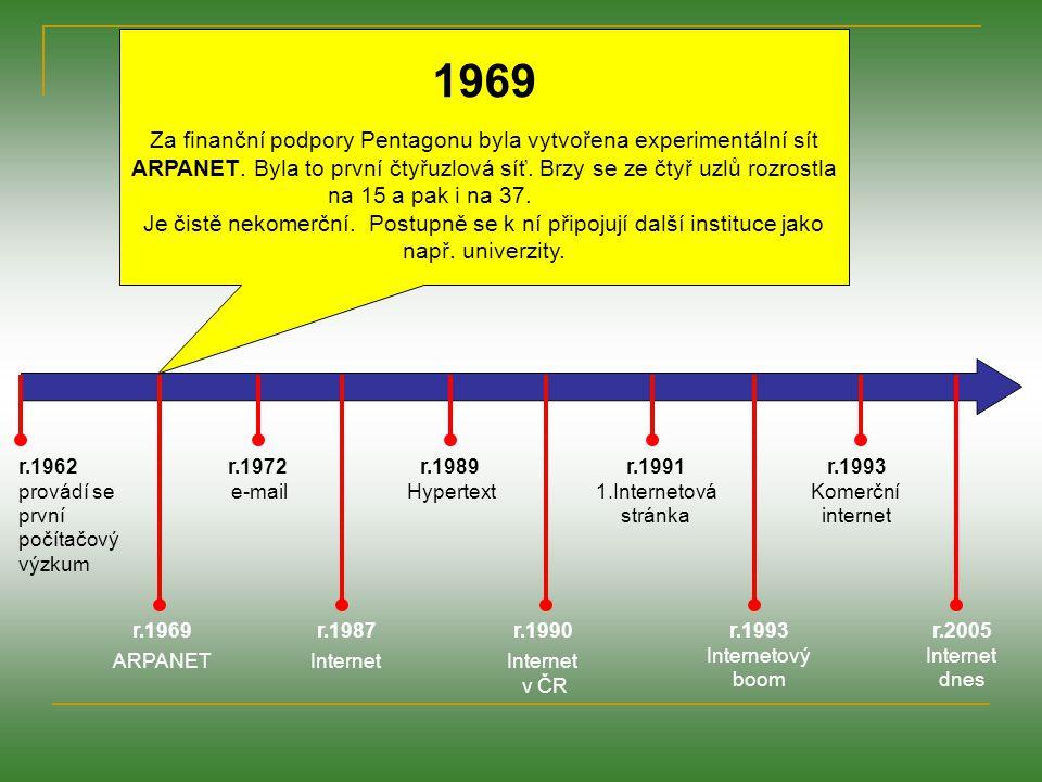 r.1962 provádí se první počítačový výzkum r.1969 ARPANET r.1972 e-mail r.1987 Internet r.1989 Hypertext r.1991 1.Internetová stránka r.1990 Internet v ČR r.1993 Internetový boom r.1993 Komerční internet r.2005 Internet dnes 1972 Ray Tomlinson vytvořil první e-mailový program.