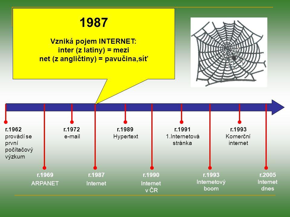 r.1962 provádí se první počítačový výzkum r.1969 ARPANET r.1972 e-mail r.1987 Internet r.1989 Hypertext r.1991 1.Internetová stránka r.1990 Internet v ČR r.1993 Internetový boom r.1993 Komerční internet r.2005 Internet dnes 1989 Švýcarský ústav CERN (ústav částicové fyziky) vyvinul hypertextový dokument: označená slova odkázaly na další dokumenty, které se nacházely třeba i na jiném kontinentu.