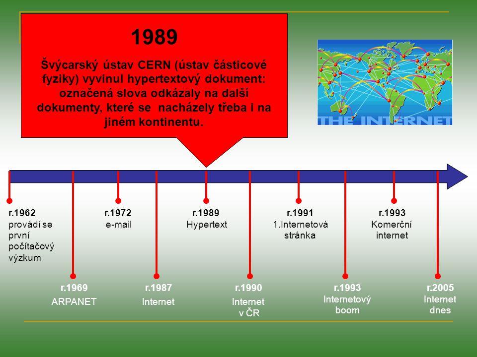r.1962 provádí se první počítačový výzkum r.1969 ARPANET r.1972 e-mail r.1987 Internet r.1989 Hypertext r.1991 1.Internetová stránka r.1990 Internet v ČR r.1993 Internetový boom r.1993 Komerční internet r.2005 Internet dnes 1990 Teprve teď se internet objevuje v ČR