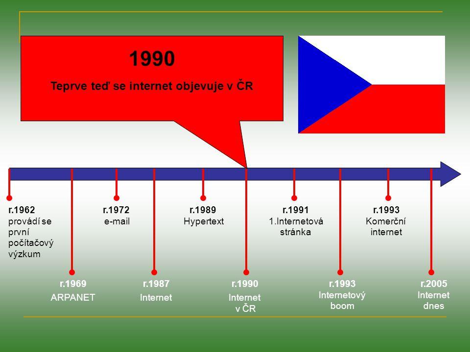r.1962 provádí se první počítačový výzkum r.1969 ARPANET r.1972 e-mail r.1987 Internet r.1989 Hypertext r.1991 1.Internetová stránka r.1990 Internet v ČR r.1993 Internetový boom r.1993 Komerční internet r.2005 Internet dnes 1991 Tim Berners-Lee publikuje návrh pro vývoj www.