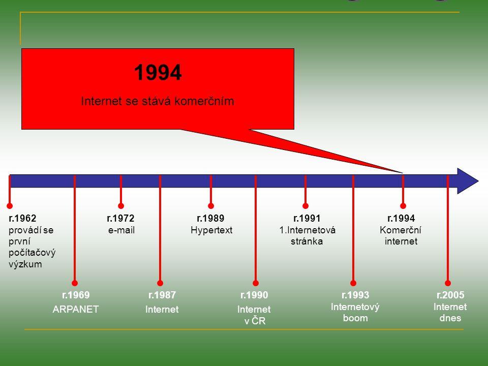 r.1962 provádí se první počítačový výzkum r.1969 ARPANET r.1972 e-mail r.1987 Internet r.1989 Hypertext r.1991 1.Internetová stránka r.1990 Internet v ČR r.1993 Internetový boom r.1994 Komerční internet r.2005 Internet dnes 2005 Přes 900 milionů lidí je připojeno k internetu a tento počet neustále roste.
