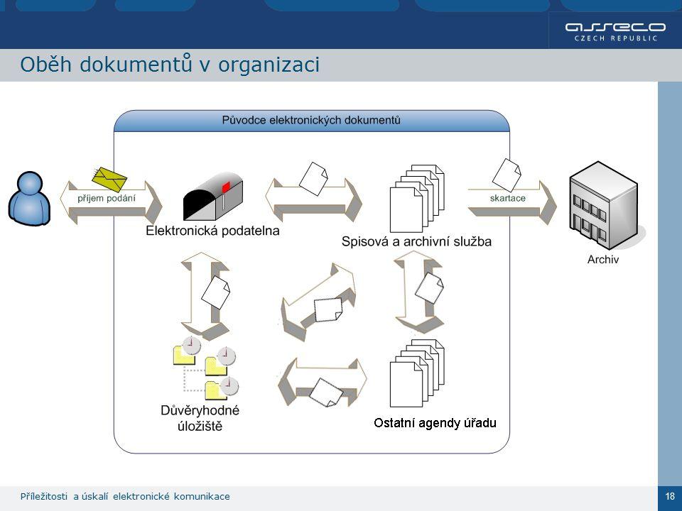 Příležitosti a úskalí elektronické komunikace 18 Oběh dokumentů v organizaci