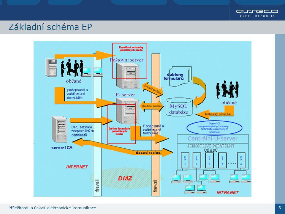 Příležitosti a úskalí elektronické komunikace 6 Základní schéma EP