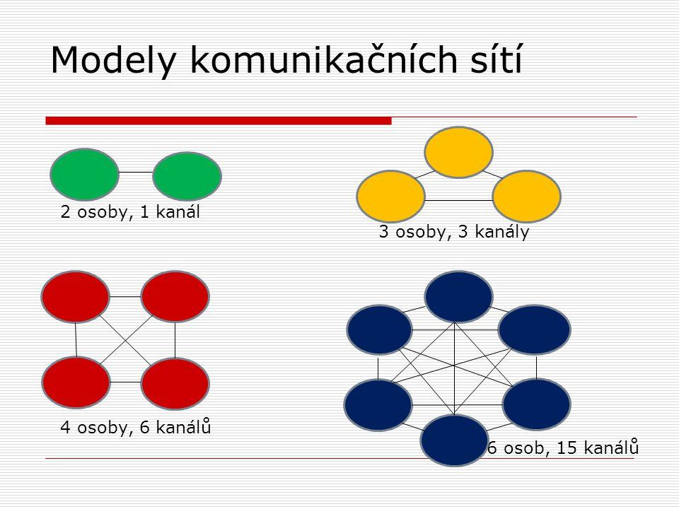 Modely komunikačních sítí 2 osoby, 1 kanál 3 osoby, 3 kanály 4 osoby, 6 kanálů 6 osob, 15 kanálů