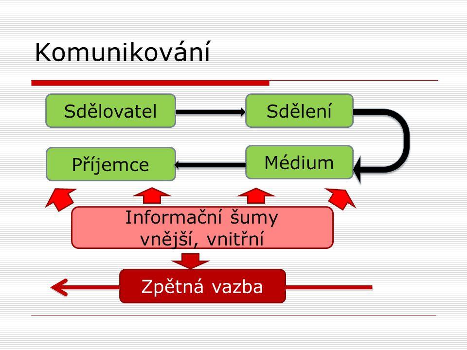 Komunikování SdělovatelSdělení Příjemce Médium Zpětná vazba Informační šumy vnější, vnitřní