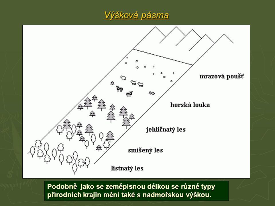 Výšková pásma Podobně jako se zeměpisnou délkou se různé typy přírodních krajin mění také s nadmořskou výškou.