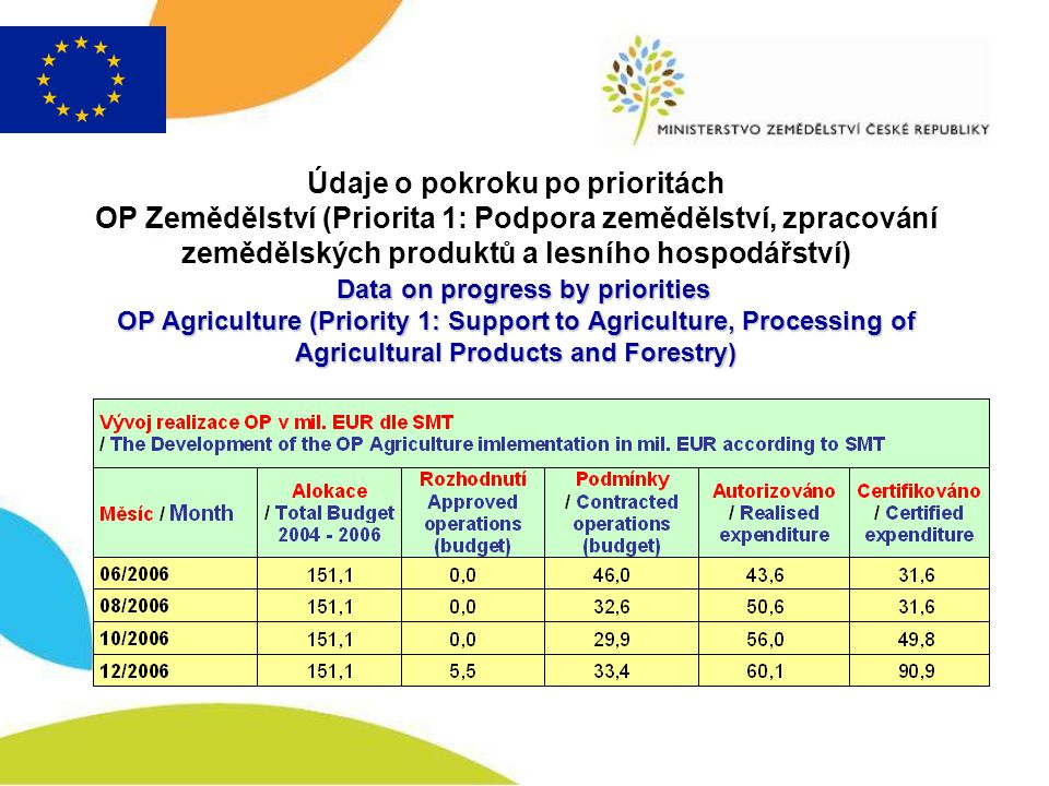 Data on progress by priorities OP Agriculture (Priority 1: Support to Agriculture, Processing of Agricultural Products and Forestry) Údaje o pokroku po prioritách OP Zemědělství (Priorita 1: Podpora zemědělství, zpracování zemědělských produktů a lesního hospodářství) Data on progress by priorities OP Agriculture (Priority 1: Support to Agriculture, Processing of Agricultural Products and Forestry)