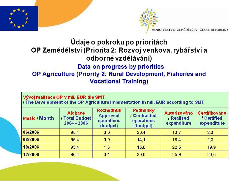 Data on progress by priorities OP Agriculture (Priority 3: Technical assistance) Údaje o pokroku po prioritách OP Zemědělství (Priorita 3: Technická pomoc) Data on progress by priorities OP Agriculture (Priority 3: Technical assistance)