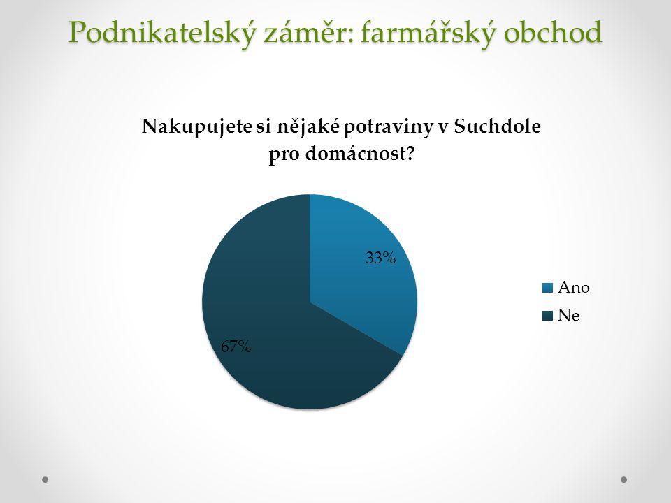 Podnikatelský záměr: farmářský obchod