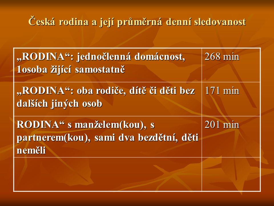 """Česká rodina a její průměrná denní sledovanost """"RODINA : jednočlenná domácnost, 1osoba žijící samostatně 268 min """"RODINA : oba rodiče, dítě či děti bez dalších jiných osob 171 min RODINA s manželem(kou), s partnerem(kou), sami dva bezdětní, děti neměli 201 min"""