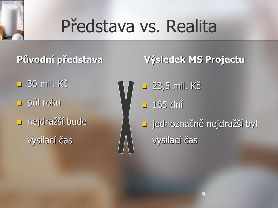 Představa vs. Realita Původní představa 30 mil.