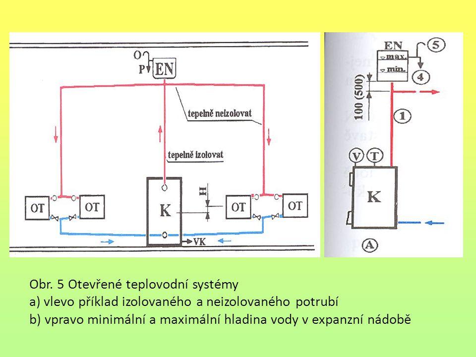 Obr. 5 Otevřené teplovodní systémy a) vlevo příklad izolovaného a neizolovaného potrubí b) vpravo minimální a maximální hladina vody v expanzní nádobě