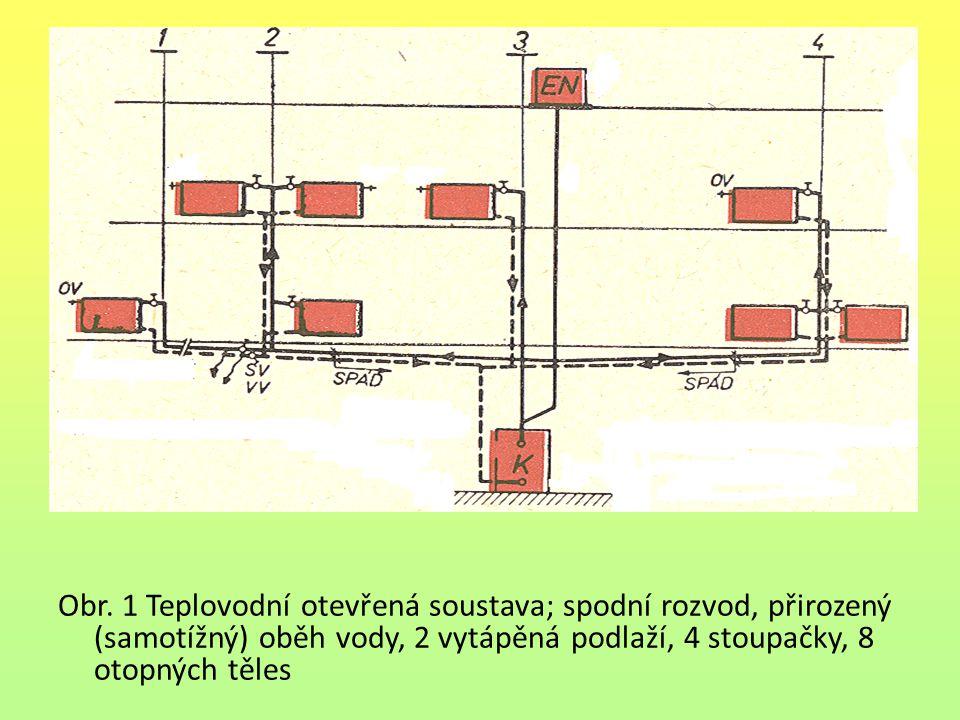 Obr. 1 Teplovodní otevřená soustava; spodní rozvod, přirozený (samotížný) oběh vody, 2 vytápěná podlaží, 4 stoupačky, 8 otopných těles