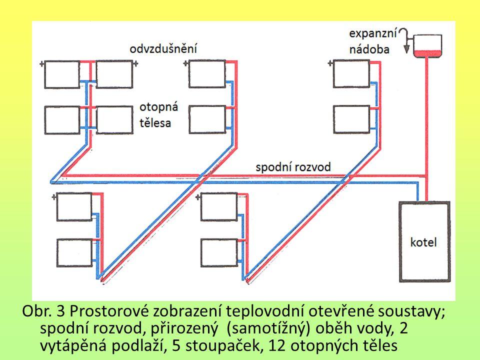 Obr. 3 Prostorové zobrazení teplovodní otevřené soustavy; spodní rozvod, přirozený (samotížný) oběh vody, 2 vytápěná podlaží, 5 stoupaček, 12 otopných