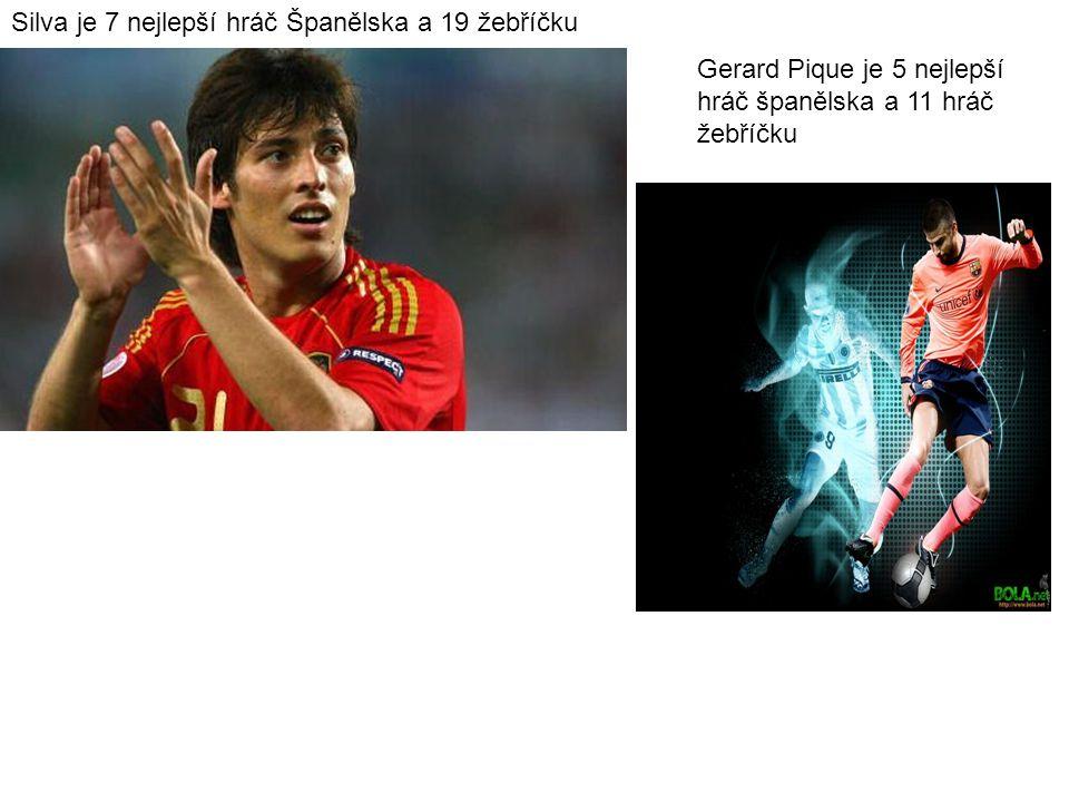 Silva je 7 nejlepší hráč Španělska a 19 žebříčku Gerard Pique je 5 nejlepší hráč španělska a 11 hráč žebříčku