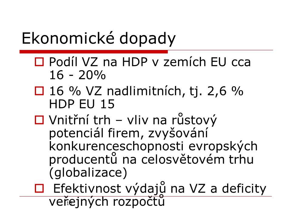 16 Ekonomické dopady  Podíl VZ na HDP v zemích EU cca 16 - 20%  16 % VZ nadlimitních, tj. 2,6 % HDP EU 15  Vnitřní trh – vliv na růstový potenciál