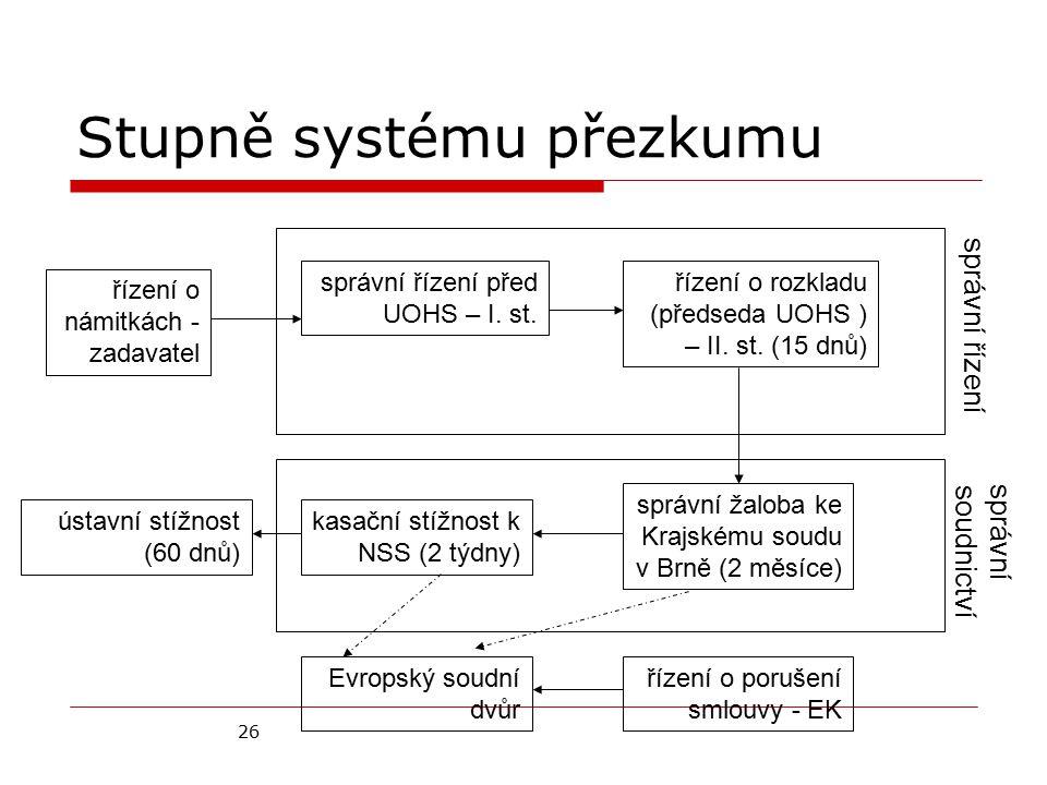 26 Stupně systému přezkumu řízení o námitkách - zadavatel správní řízení před UOHS – I. st. řízení o rozkladu (předseda UOHS ) – II. st. (15 dnů) sprá