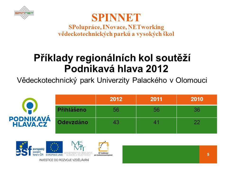 5 SPINNET SPolupráce, INovace, NETworking vědeckotechnických parků a vysokých škol Příklady regionálních kol soutěží Podnikavá hlava 2012 Vědeckotechnický park Univerzity Palackého v Olomouci 201220112010 Přihlášeno56 36 Odevzdáno434122