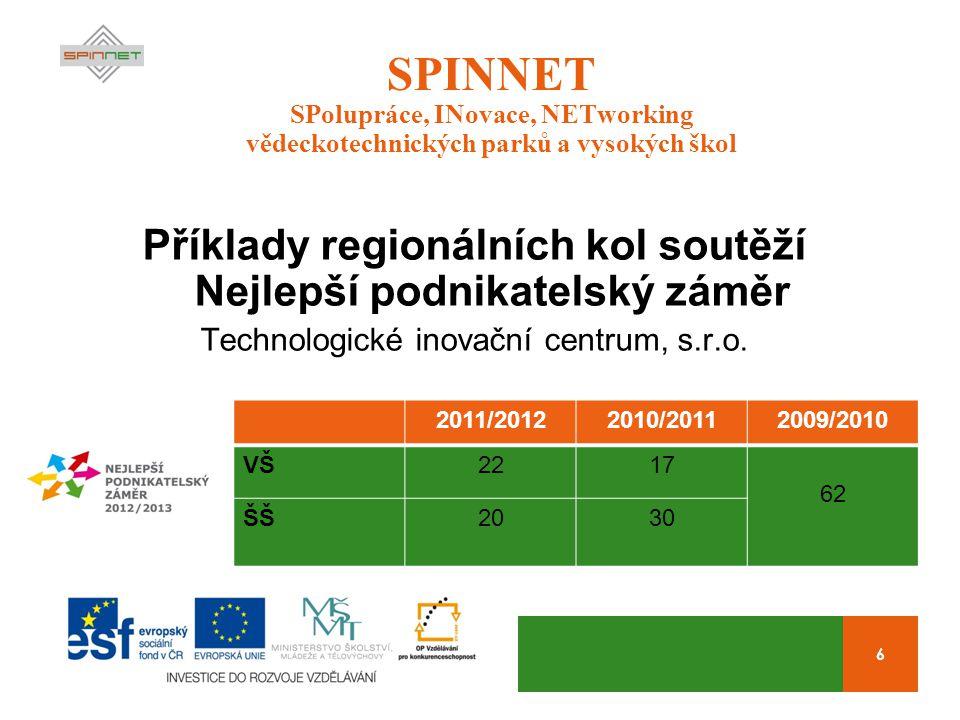 6 SPINNET SPolupráce, INovace, NETworking vědeckotechnických parků a vysokých škol Příklady regionálních kol soutěží Nejlepší podnikatelský záměr Technologické inovační centrum, s.r.o.