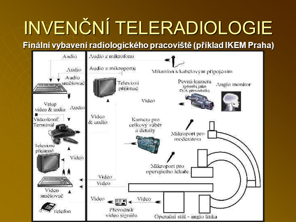 INVENČNÍ TELERADIOLOGIE Finální vybavení radiologického pracoviště (příklad IKEM Praha)