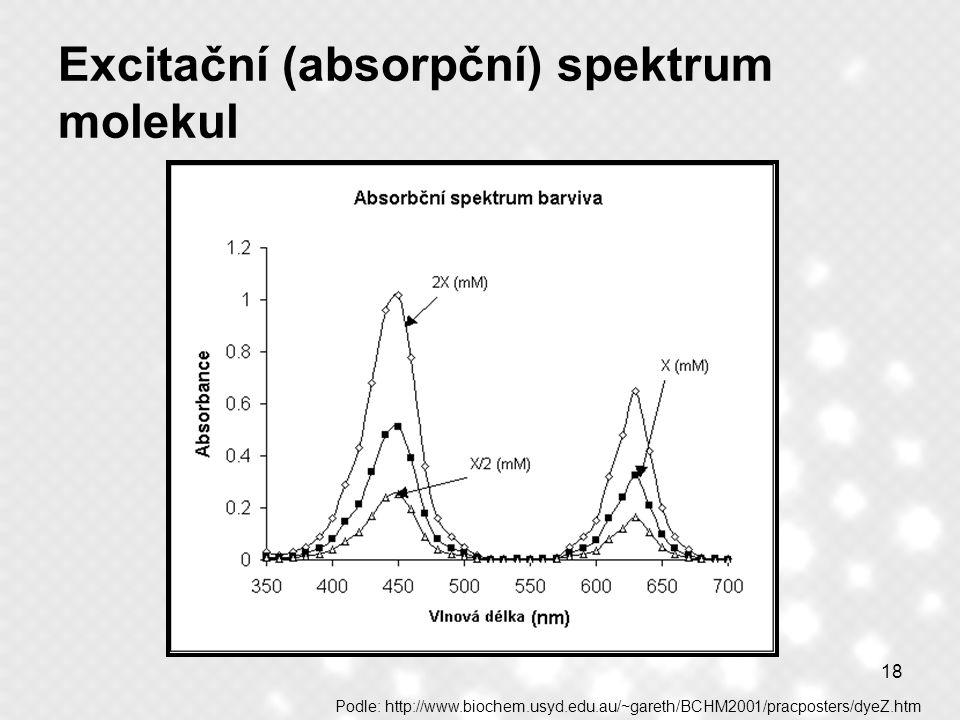 18 Excitační (absorpční) spektrum molekul Podle: http://www.biochem.usyd.edu.au/~gareth/BCHM2001/pracposters/dyeZ.htm