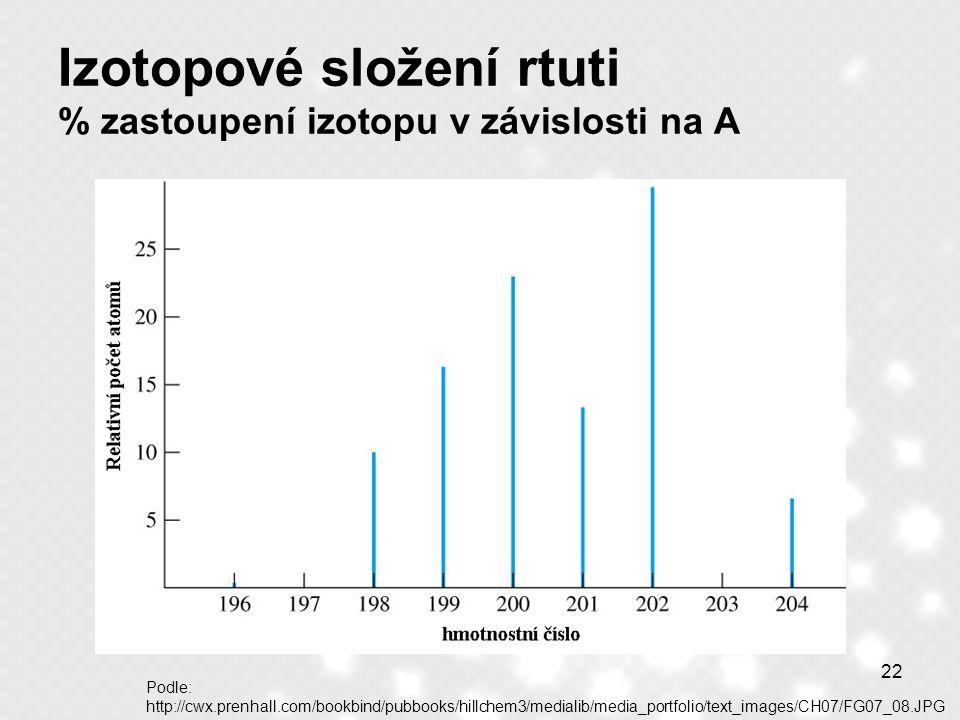 22 Izotopové složení rtuti % zastoupení izotopu v závislosti na A Podle: http://cwx.prenhall.com/bookbind/pubbooks/hillchem3/medialib/media_portfolio/
