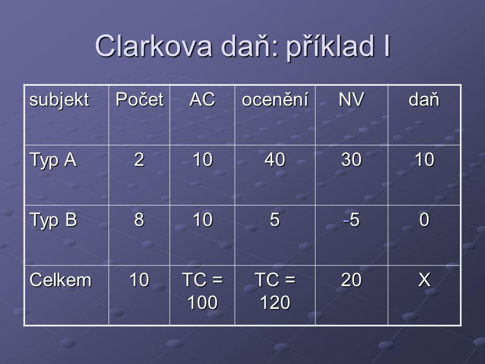 Clarkova daň: příklad I subjektPočetACoceněníNVdaň Typ A 210403010 Typ B 8105 -5-5-5-50 Celkem10 TC = 100 TC = 120 20X