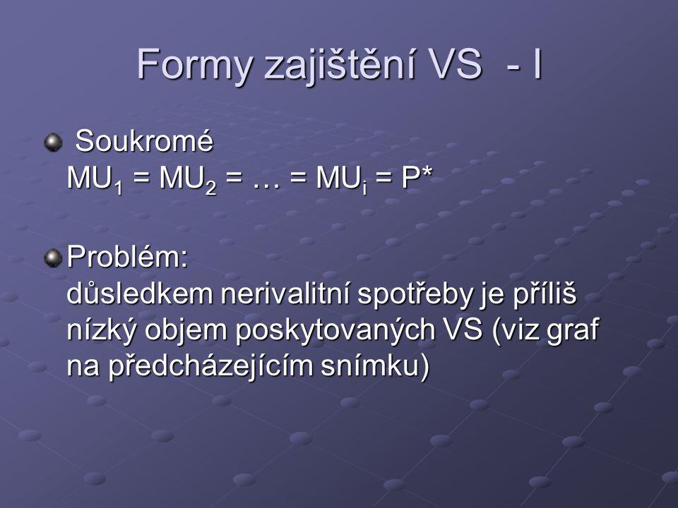 Formy zajištění VS - I Soukromé MU 1 = MU 2 = … = MU i = P* Soukromé MU 1 = MU 2 = … = MU i = P* Problém: důsledkem nerivalitní spotřeby je příliš níz