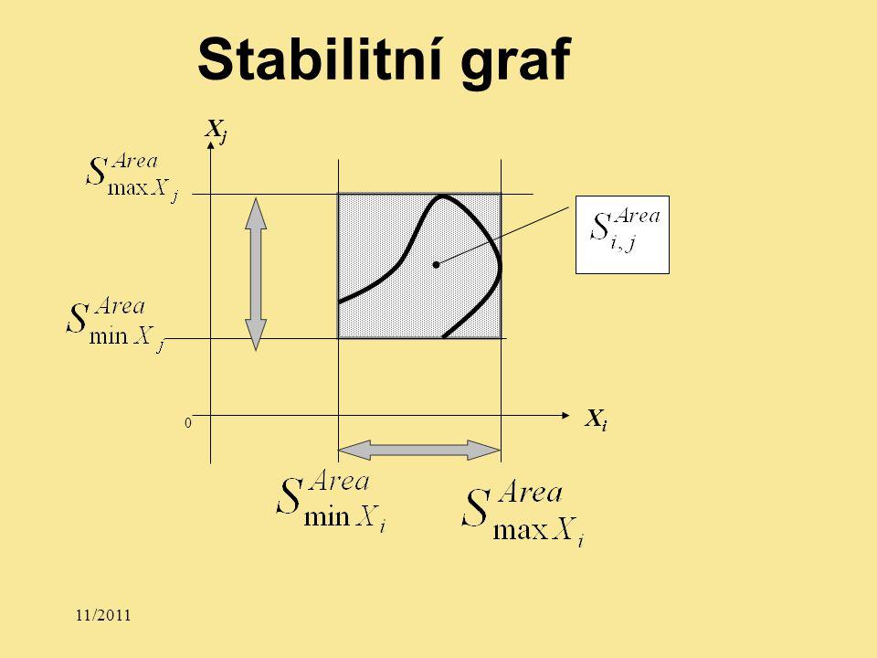 11/2011 XjXj XiXi 0 Stabilitní graf