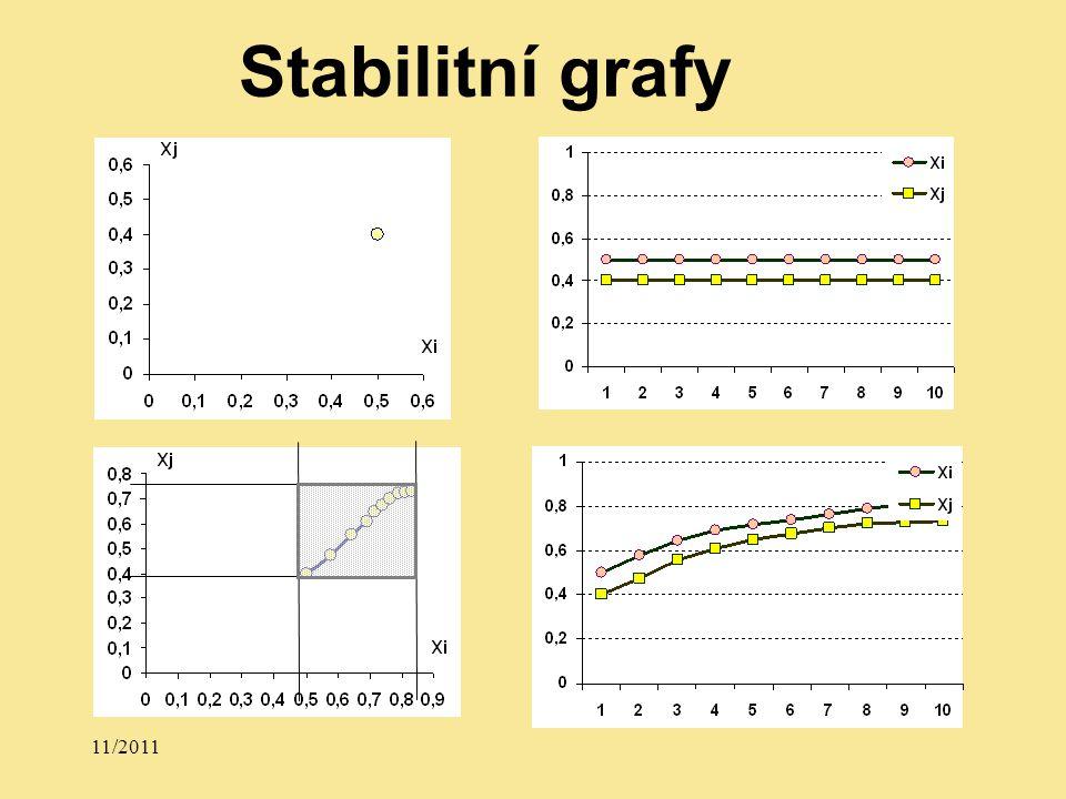 11/2011 Stabilitní grafy
