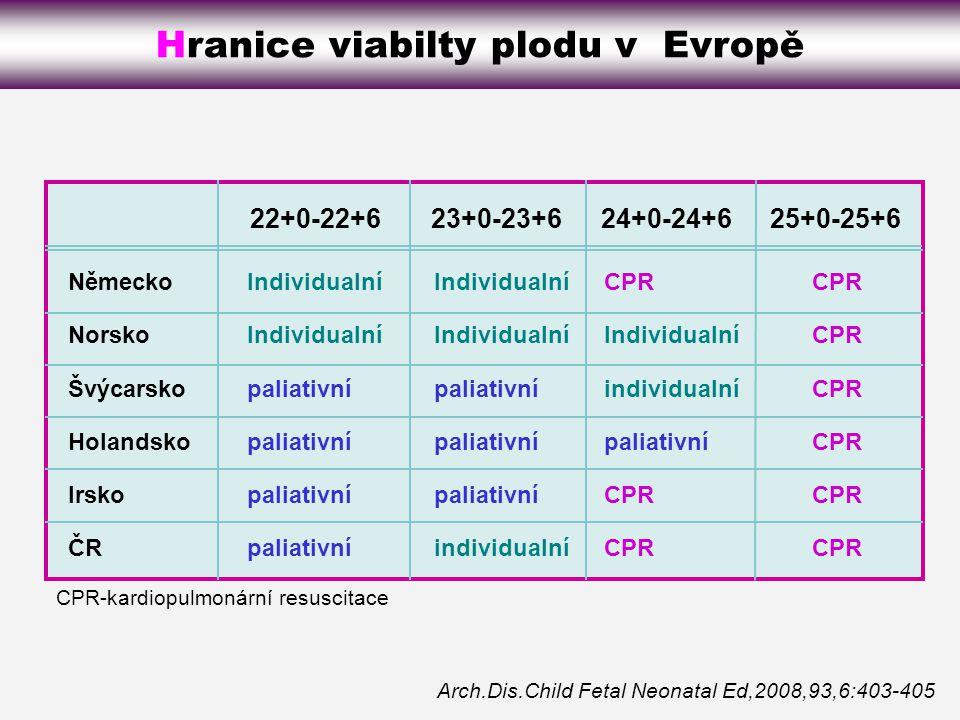 Hranice viabilty plodu v Evropě Arch.Dis.Child Fetal Neonatal Ed,2008,93,6:403-405 CPR-kardiopulmonární resuscitace Německo Norsko Švýcarsko Holandsko Irsko ČR Individualní paliativní CPR Individualní individualní paliativní CPR Individualní paliativní individualní 22+0-22+623+0-23+624+0-24+625+0-25+6