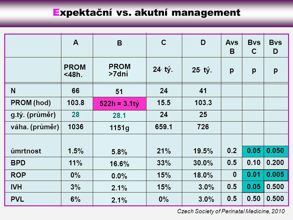 Expektační vs.akutní management Czech Society of Perinatal Medicine, 2010 N PROM (hod) g.tý.