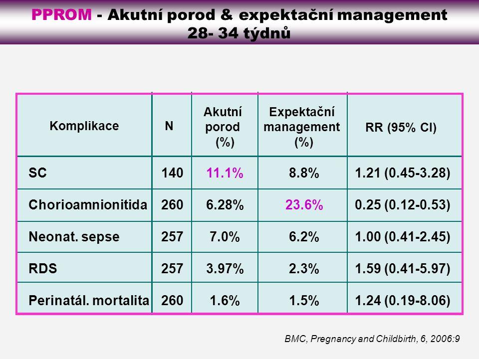 BMC, Pregnancy and Childbirth, 6, 2006:9 PPROM - Akutní porod & expektační management 28- 34 týdnů SC Chorioamnionitida Neonat.