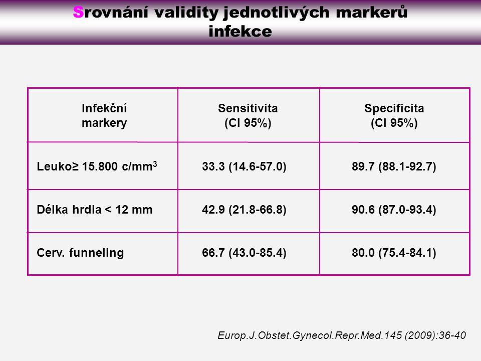 Infekční markery Leuko≥ 15.800 c/mm 3 Délka hrdla < 12 mm Cerv.